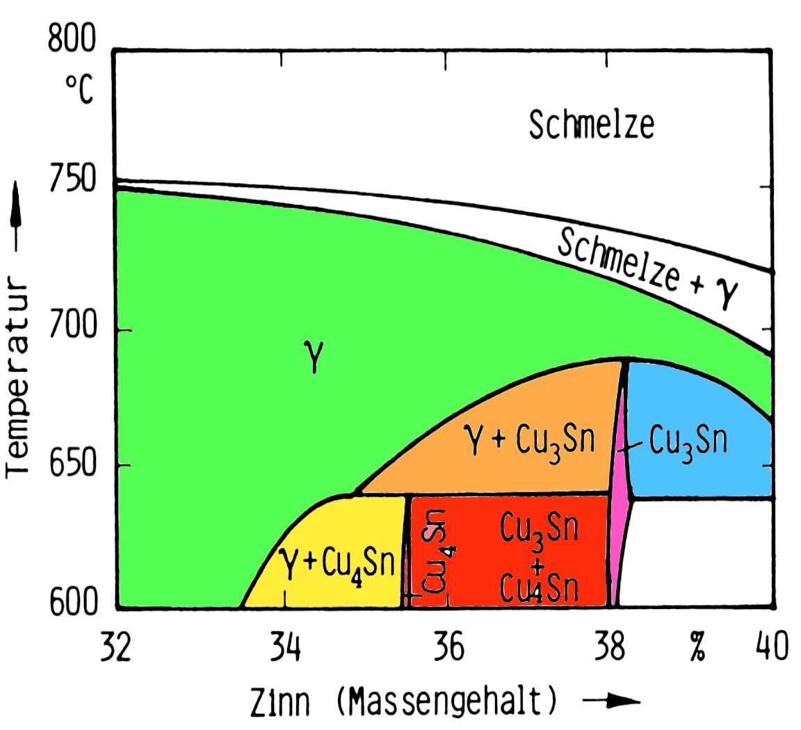 Bild 2: Ausschnitt dem Cu-Sn-System mit peritektoider Umwandlung.