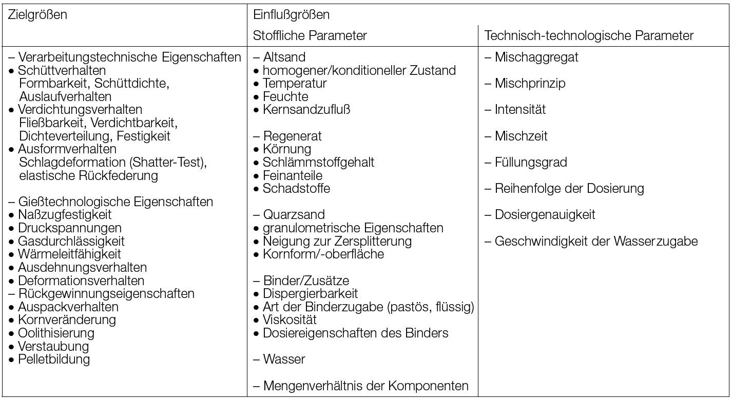 Tabelle 1: Ziel- und Einflussgrößen im Aufbereitungsprozess