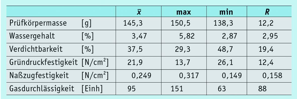 Tabelle 3: Formstoffeigenschaften betrieblicher Umlaufformstoffe (n > 63)