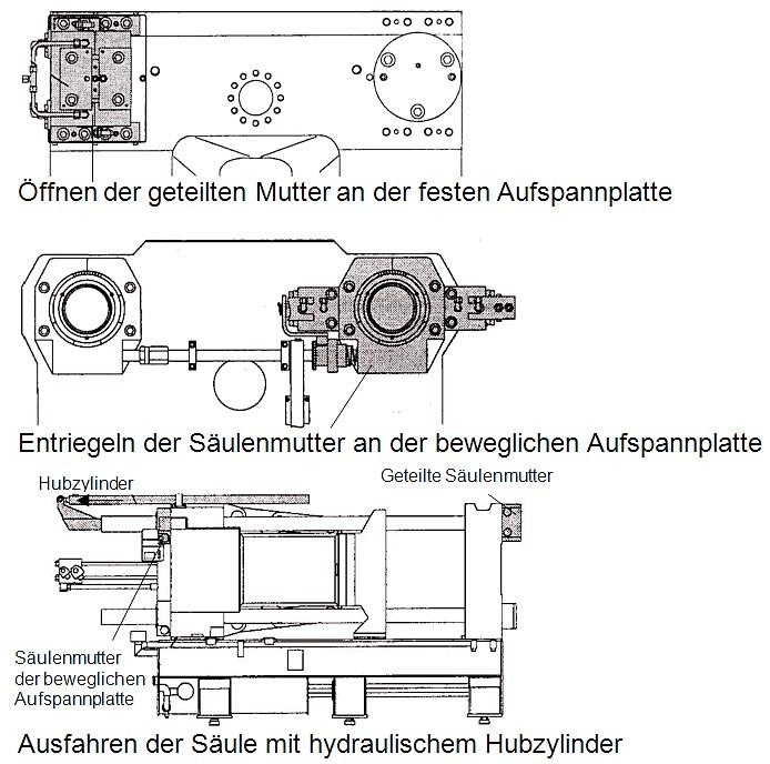Bild 3: Prinzip des automatischen Säulenziehens bei einer Kaltkammer-Druckgießmaschine, Quelle: Bühler AG