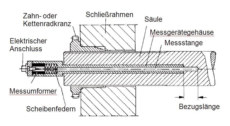 Bild 1: Elektrische Messung der Säulenspannung