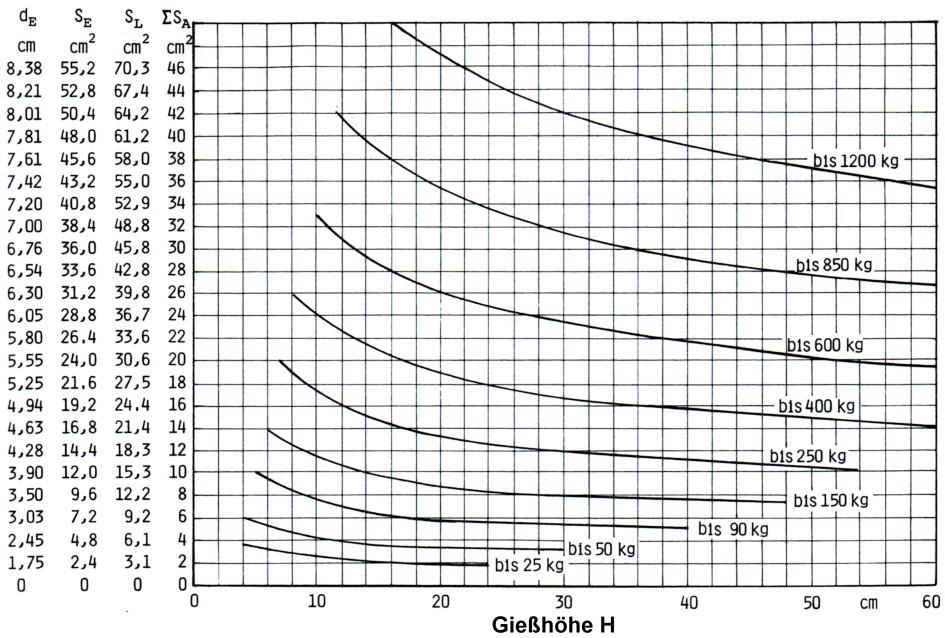 Bild 1: Diagramm zur Anschnittberechnung für Graugussteile nach W. Schreitel