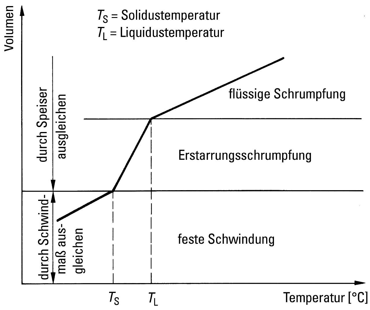 Bild 1: Volumenveränderung in Abhängigkeit von der Temperatur