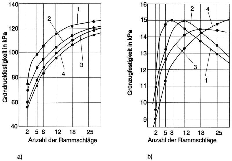Bild 2: Einfluss von Verdichtung und Wassergehalt auf das Festigkeitsverhalten