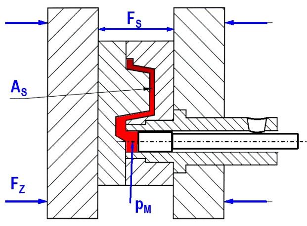 Bild 1: Kräftegleichgewicht während des Gießvorganges