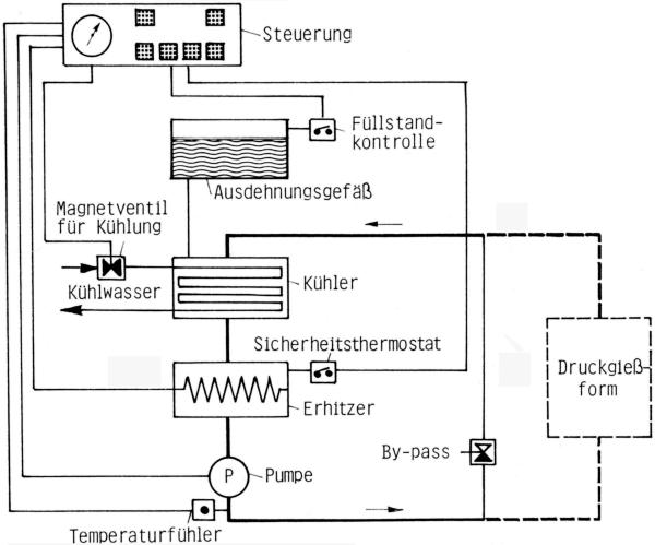 Bild 1: Prinzipschema eines Temperiergerätes, Quelle: aic-regloplas GmbH