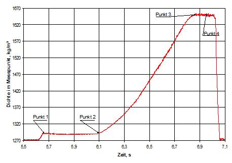 Bild 10: Verdichtungskurve bei der Herstellung vertikal geteilter Formen, nach A. Malaschkin und J. Bast