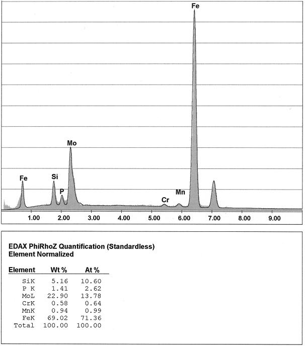 Bild 3: EDX-Analyse aus dem in Bild· gekennzeichnetenBereich, die Analyse der metallischen Matrix (s. Bild 1) ist zu beachten.