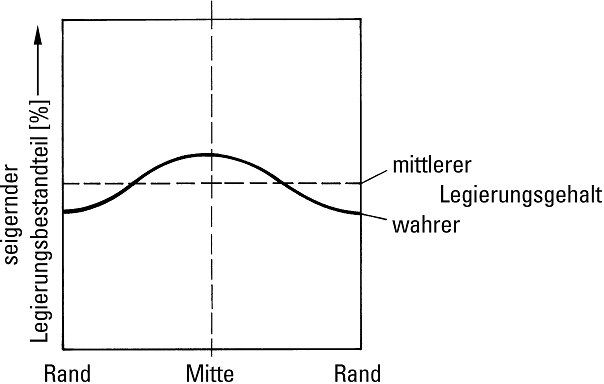 Bild 4: Schematische Darstellung der Blockseigerung
