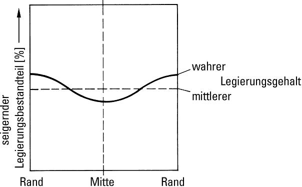 Bild 5: Schematische Darstellung der umgekehrten Blockseigerung