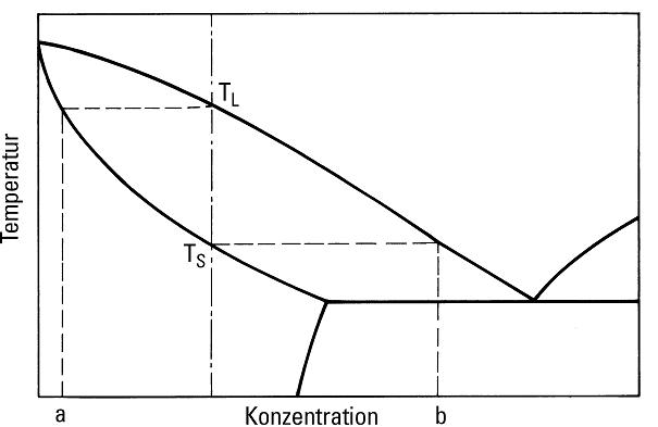 Bild 6: Schematische Darstellung der Entstehung von Mikroseigerungen