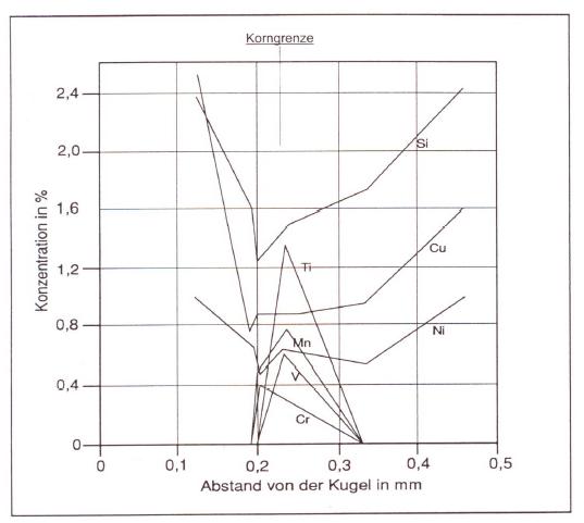 Bild 10: Konzentrationsprofil der Mikroseigerungen aus Bild 9
