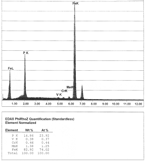 Bild 4: EDX-Flächenanalyse aus Bereich 1 in Bild 3.