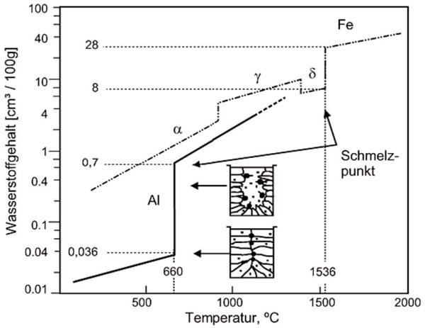 Bild 1: Wasserstofflöslichkeit von Aluminium im flüssigen und festen Zustand, im Vergleich zu Eisen ist die Löslichkeit von Wasserstoff im festen Zustand sehr viel geringer, jedoch begünstigt der größere Löslichkeitssprung beim Liquidus-Solidus-Übergang die Porenbildung bei Aluminium