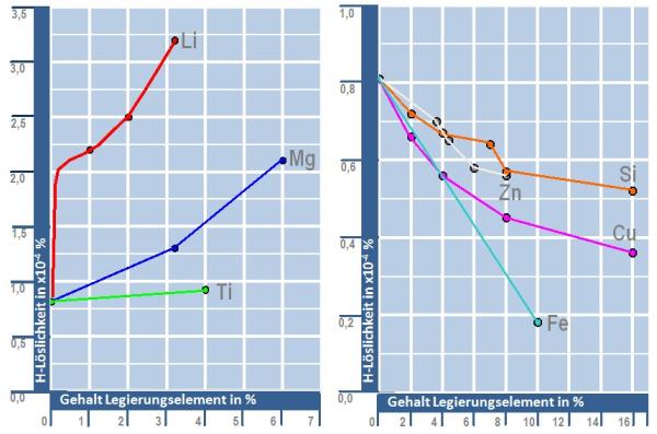 Bild 2: Einfluss von Legierungszusätzen auf die Wasserstoff-löslichkeit von Aluminium-Legierungen nach Anyalabechi, Scripta Materialia, 1995