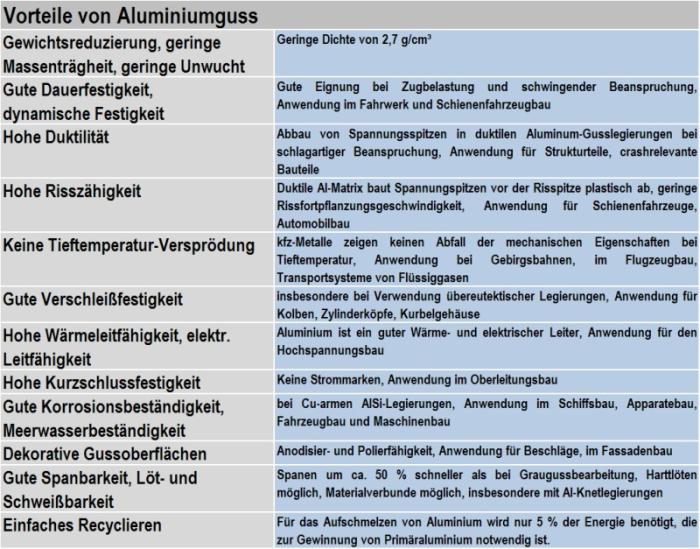 Tabelle 1: Gründe für die Verwendung von Aluminium-Gusslegierungenals Konstruktionswerkstoff nach Rheinfelden Alloys GmbH & Co. KG