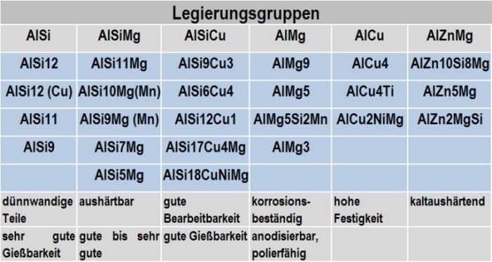 Tabelle 2: Typische Aluminium-Gusslegierungen und ihre Zuordnung zu bestimmten Legierungsgruppen und Eigenschaftsprofilen