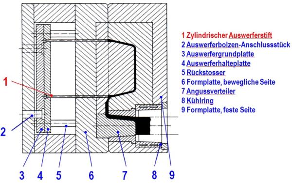 Bild 2: Druckgießwerkzeug mit waagrechter Gießkammer, Lage der Auswerferstifte
