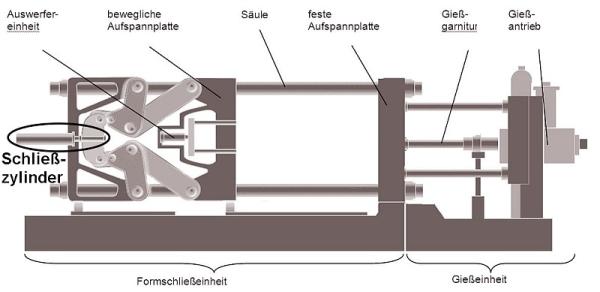Bild 1: Schließzylinder im Bereich der Formschließeinheit bei einer Kaltkammer-Druckgießmaschine mit Doppelkniehebel-Gelenksystem