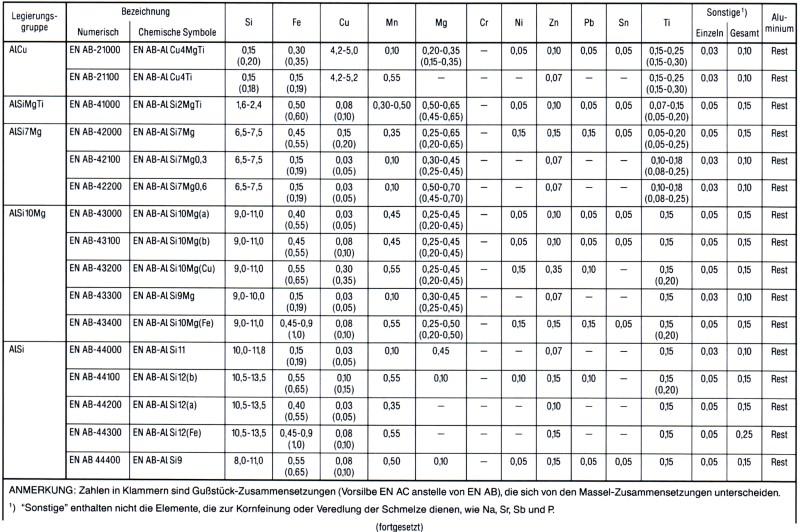 Tabelle 1: Auszug aus der EN 1676, Legiertes Aluminium in Masseln, chemische Zusammensetzung, Massenanteile in %