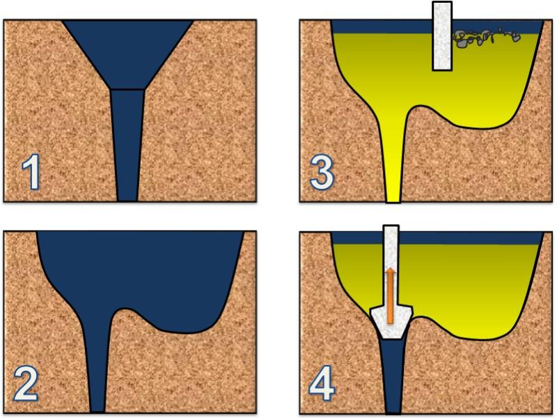 Bild 2: Ausbildung des Einguss:1) Eingusstrichter2) Eingusstümpel3) Eingusstümpel mit Schlackenscheidewand4) Eingusstümpel mit Stopfenverschluss