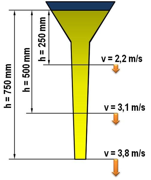 Bild 3: Theoretische Strömungsgeschwindigkeit in einem Eingusskanal in Abhängigkeit der Fallhöhe