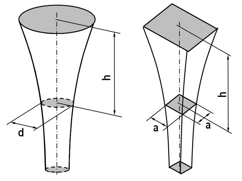 Bild 5: Eingusskanal mit rundem und quadratischem Querschnitt