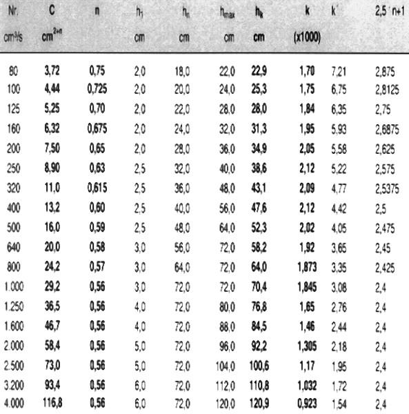 Tabelle 1: Typ SI, Eisen- und Stahlguss