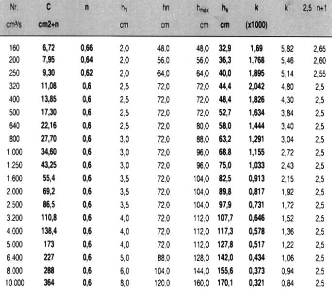 Tabelle 2: Typ SII, NE-Metallguss