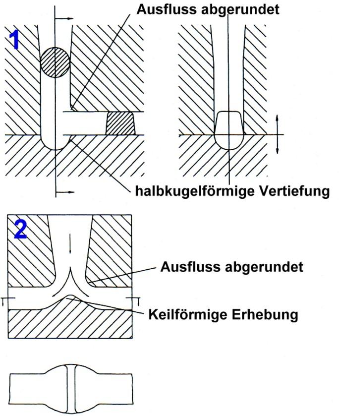 Bild 1: Strömungstechnisch günstige Ausbildung des Eingussfußes,1) Einseitiger Abgang mit kalottenförmiger Vertiefung am Gießkanalende2) Zweiseitiger Abgang mit geringer Verbreiterung des Laufs an der Übergangsstelle