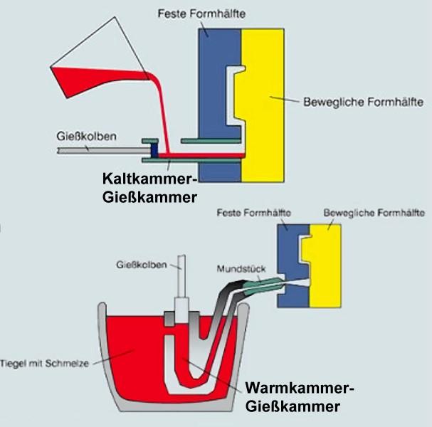 Bild 1: Positionen der Gießkammern bei Kalt- und Warmkammer-Druckgießverfahren