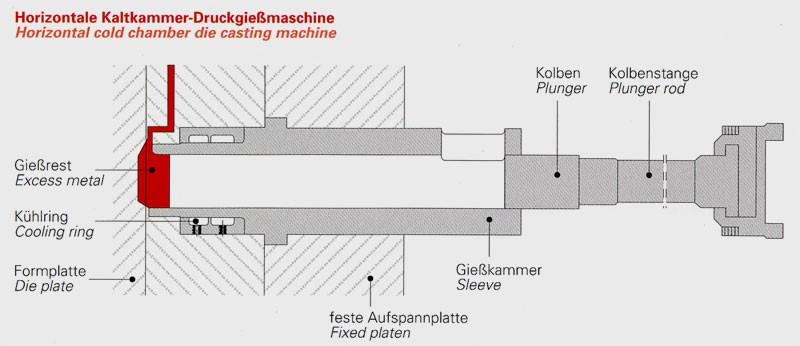Bild 2: Gießkammerausführung für horizontale Kaltkammer-Druckgießmaschinen, Quelle: Fa. Stahlwerk Stahlschmidt GmbH