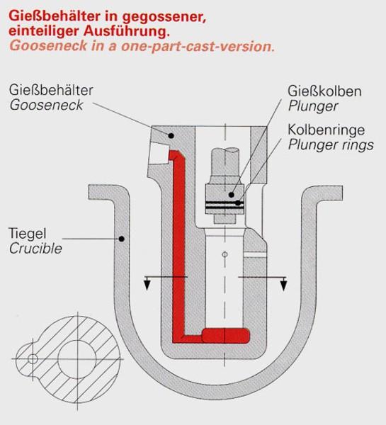 Bild 4: Gießkammer in gegossener einteiliger Ausführung, Fa. Stahlwerk Stahlschmidt GmbH