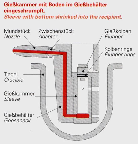 Bild 6: Gießkammer mit Boden, im Gießbehälter eingeschrumpft, Fa. Stahlwerk Stahlschmidt GmbH