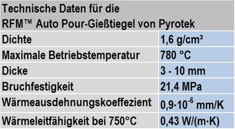 Tabelle 1: Technische Daten des RFMTM-Materials von Pyrotec Inc.