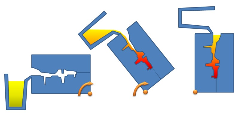 Bild 2: Prinzip des Kippkokillengießverfahrens