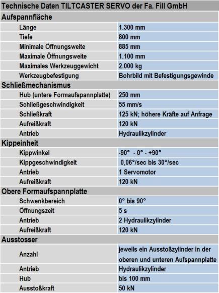 Tabelle 1: Technische Daten der Kippgießmaschine TILTCASTER SERVO von Fa. Fill GmbH (Änderungen vorbehalten)