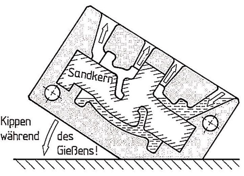 Bild 1: Prinzip des Kippkokillengießverfahrens