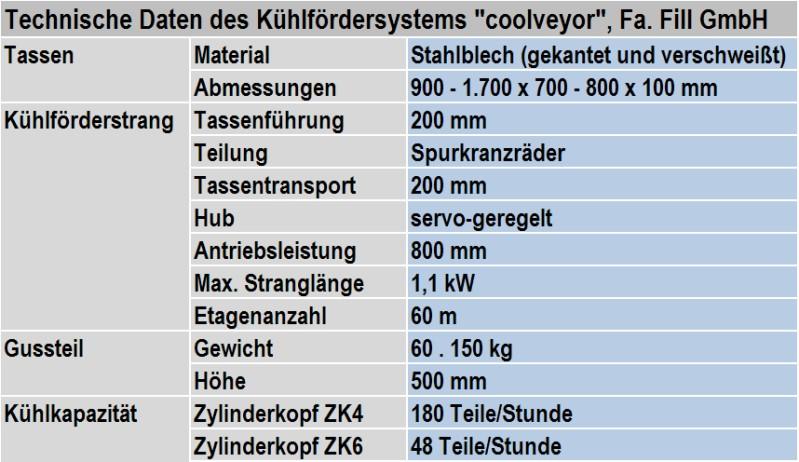 Tabelle 1: Technische Daten des Kühlfördersystems COOLVEYOR von Fa. Fill GmbH (Änderungen vorbehalten)