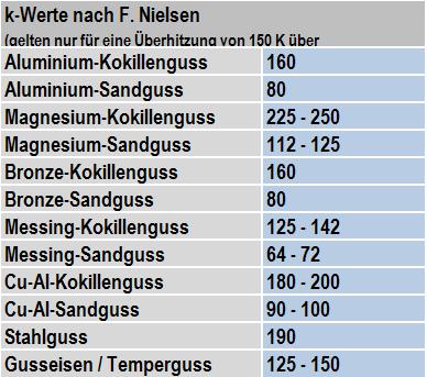 Tabelle 1: k-Werte