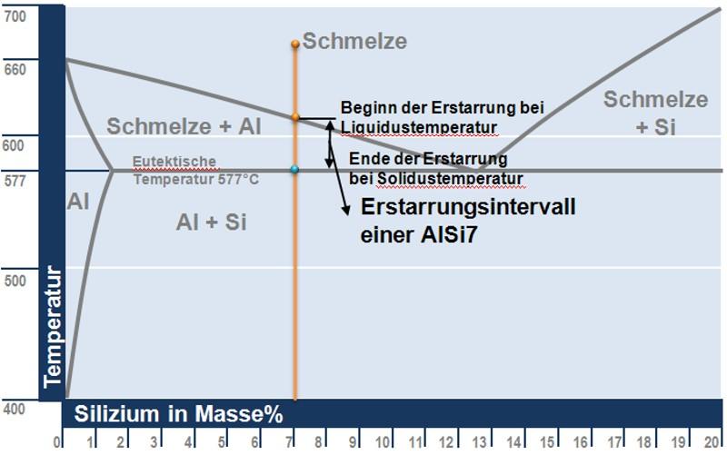 Bild 1: Erstarrungsintervall einer AlSi7