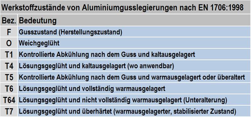 Tabelle 1: Bezeichnung und Bedeutung der Werkstoffzustände von Aluminium-Gusslegierungen nach EN 1706:1998