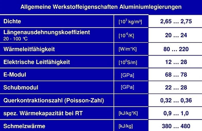 Tabelle 1: Übersicht über die allgemeinen physikalischen Werkstoffeigenschaften der Aluminium-Kokillengusslegierungen (wenn nicht anders angegeben gelten die Werte bei Raumtemperatur)