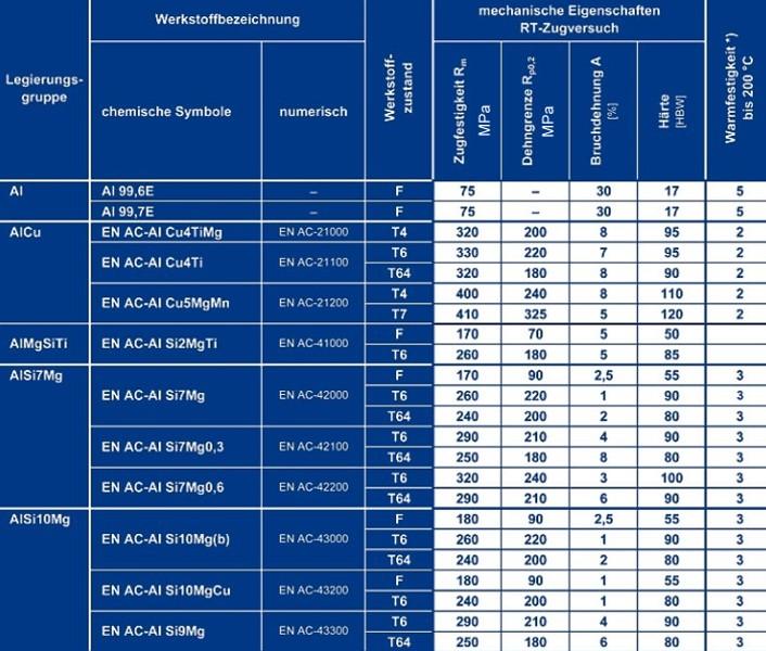 Tabelle 3: Mechanische Eigenschaften von Aluminium-Kokillengusslegierungen, Teil 1