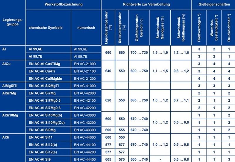 Tabelle 5: Gießeigenschaften von Aluminium-Gusslegierungen, Teil 1