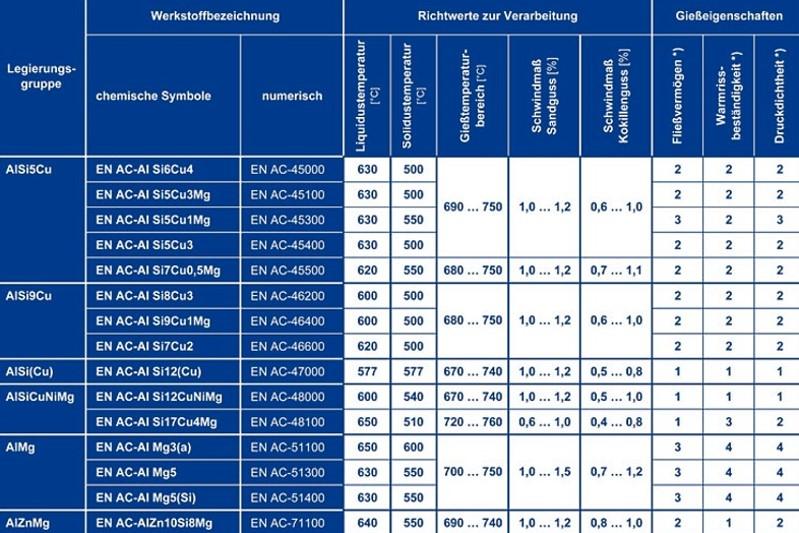 Tabelle 6: Gießeigenschaften von Aluminium-Gusslegierungen, Teil 2