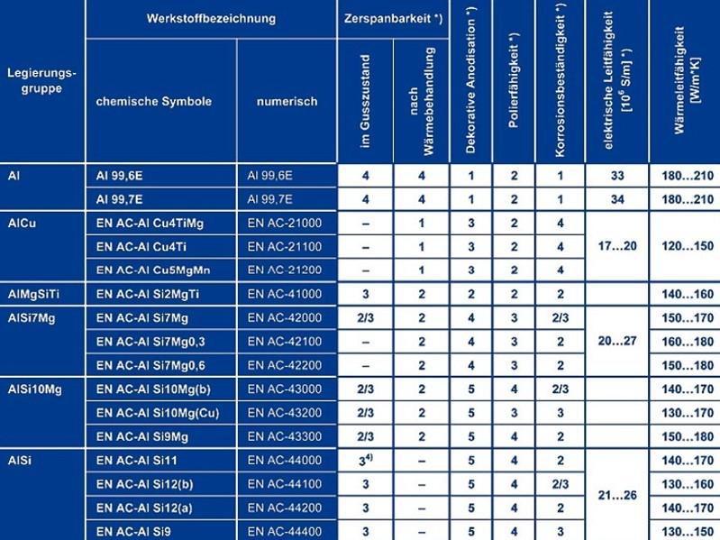 Tabelle 7: Sonstige Eigenschaften von Aluminium-Gusslegierungen, Teil 1
