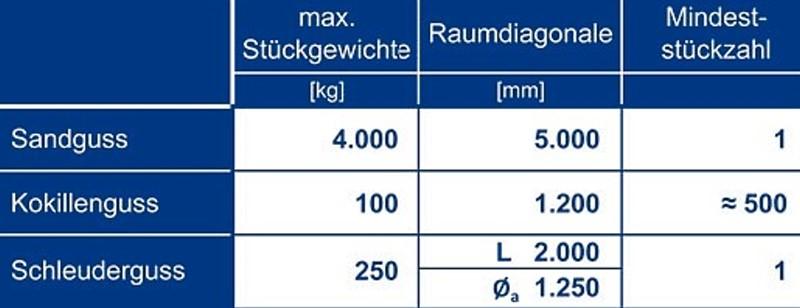 Tabelle 9: Anwendungsbereiche der verschiedenen Gießverfahren