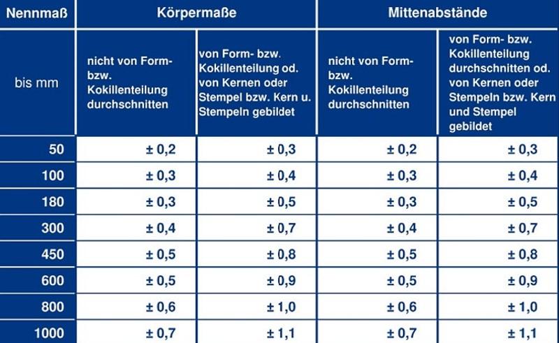 Tabelle 11: Einhaltbare Toleranzen (erzielbare Genauigkeit) für den Aluminium-Kokillenguss