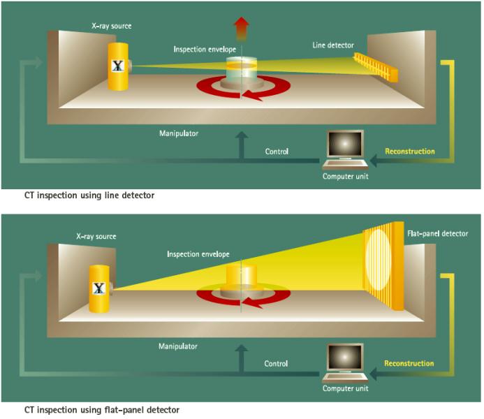 Bild 1: 2D- und 3D-Computertomographie (schematisch), (YXLON International GmbH, Hamburg)
